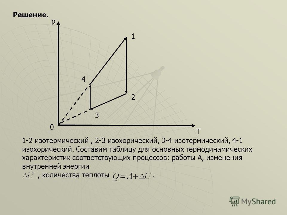 0 р 1 2 3 4 Решение. Т 1-2 изотермический, 2-3 изохорический, 3-4 изотермический, 4-1 изохорический. Составим таблицу для основных термодинамических характеристик соответствующих процессов: работы А, изменения внутренней энергии, количества теплоты.