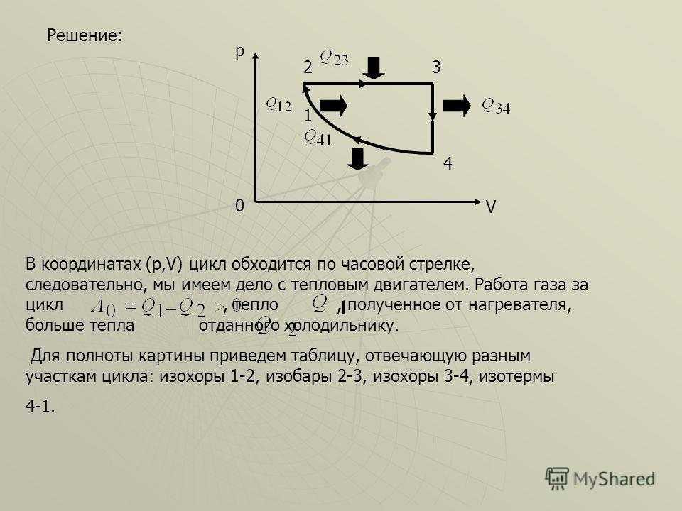 Решение: 0 p V 4 1 23 В координатах (p,V) цикл обходится по часовой стрелке, следовательно, мы имеем дело с тепловым двигателем. Работа газа за цикл, тепло, полученное от нагревателя, больше тепла отданного холодильнику. Для полноты картины приведем