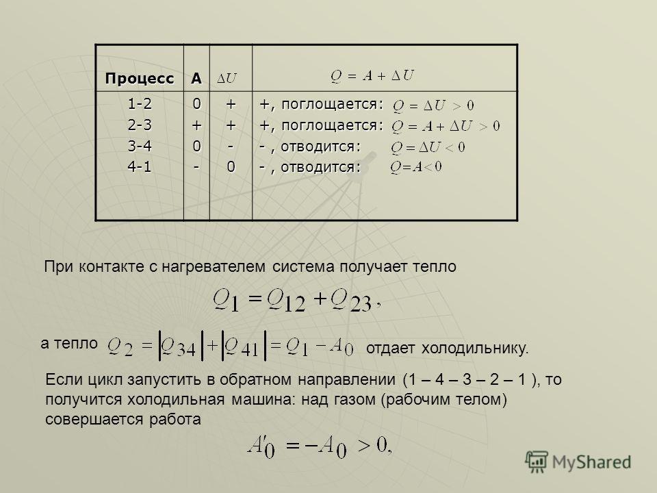 ПроцессА 1-22-33-44-10+0-++-0 +, поглощается: -, отводится: При контакте с нагревателем система получает тепло а тепло отдает холодильнику. Если цикл запустить в обратном направлении (1 – 4 – 3 – 2 – 1 ), то получится холодильная машина: над газом (р