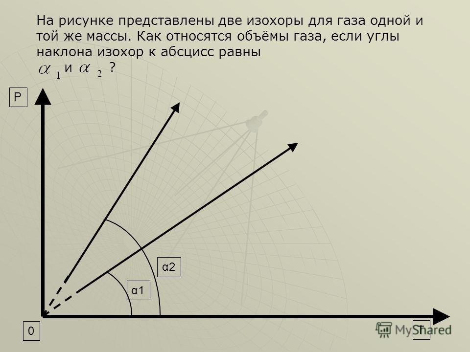 α2α2 α1α1 0 T P На рисунке представлены две изохоры для газа одной и той же массы. Как относятся объёмы газа, если углы наклона изохор к абсцисс равны и ?