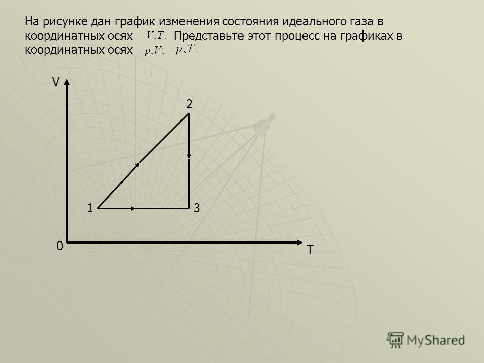 На рисунке дан график изменения состояния идеального газа в координатных осях Представьте этот процесс на графиках в координатных осях 0 V T 2 31