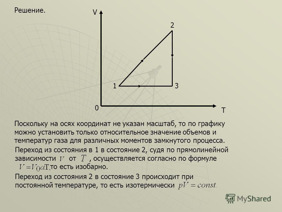 0 V T 2 31 Решение. Поскольку на осях координат не указан масштаб, то по графику можно установить только относительное значение объемов и температур газа для различных моментов замкнутого процесса. Переход из состояния в 1 в состояние 2, судя по прям