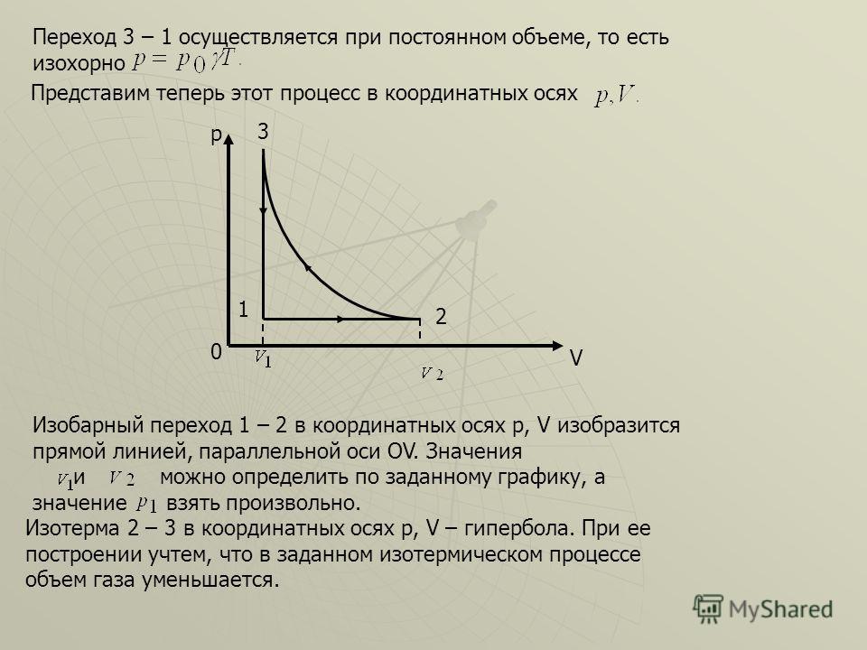 Переход 3 – 1 осуществляется при постоянном объеме, то есть изохорно Представим теперь этот процесс в координатных осях p 0 V 3 2 1 Изобарный переход 1 – 2 в координатных осях p, V изобразится прямой линией, параллельной оси ОV. Значения и можно опре