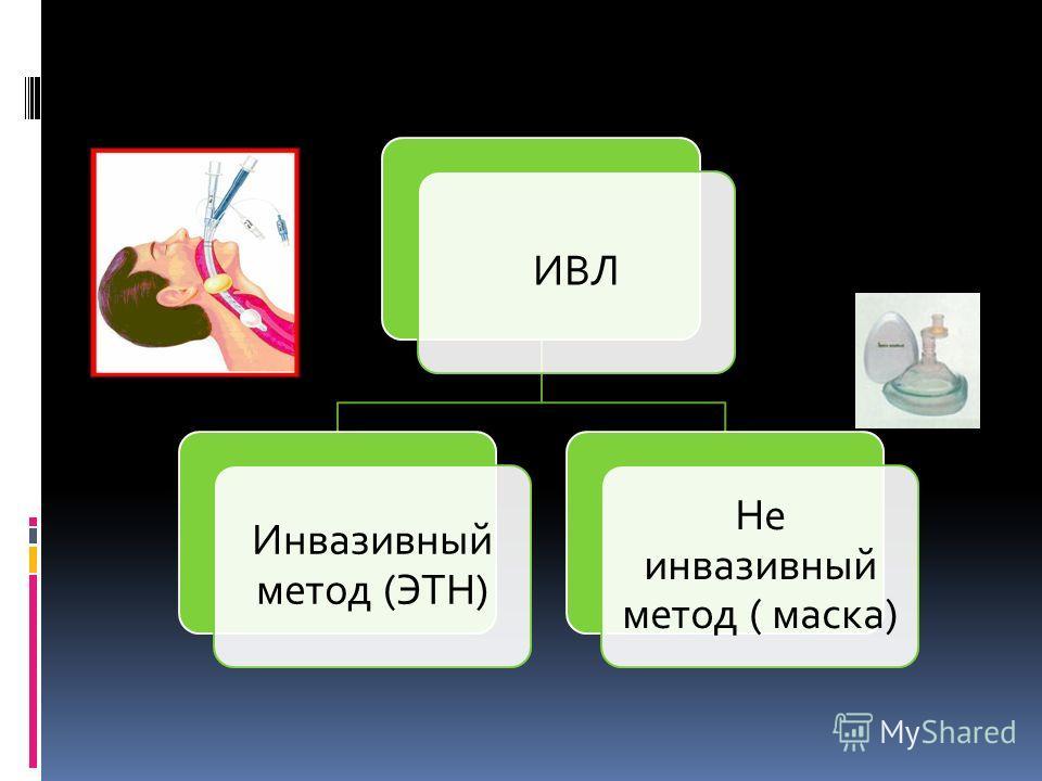 ИВЛ Инвазивный метод (ЭТН) Не инвазивный метод ( маска)