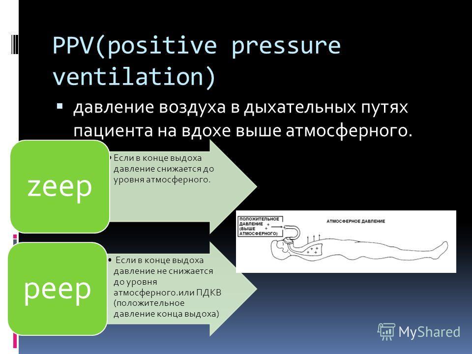 PPV(positive pressure ventilation) давление воздуха в дыхательных путях пациента на вдохе выше атмосферного. Если в конце выдоха давление снижается до уровня атмосферного. zeep Если в конце выдоха давление не снижается до уровня атмосферного.или ПДКВ