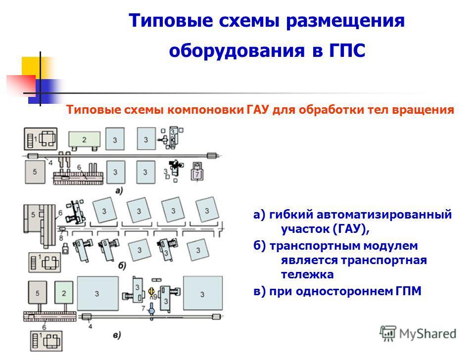 Типовые схемы размещения оборудования в ГПС Типовые схемы компоновки ГАУ для обработки тел вращения а) гибкий автоматизированный участок (ГАУ), б) транспортным модулем является транспортная тележка в) при одностороннем ГПМ