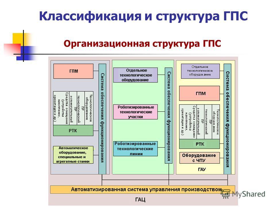 Классификация и структура ГПС Организационная структура ГПС