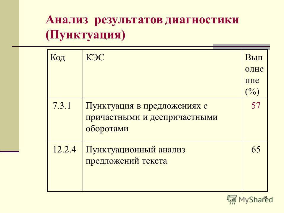 15 Анализ результатов диагностики (Пунктуация) КодКЭСВып олне ние (%) 7.3.1Пунктуация в предложениях с причастными и деепричастными оборотами 57 12.2.4Пунктуационный анализ предложений текста 65