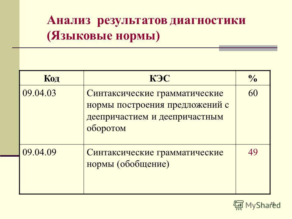 18 Анализ результатов диагностики (Языковые нормы) КодКЭС% 09.04.03Синтаксические грамматические нормы построения предложений с деепричастием и деепричастным оборотом 60 09.04.09Синтаксические грамматические нормы (обобщение) 49