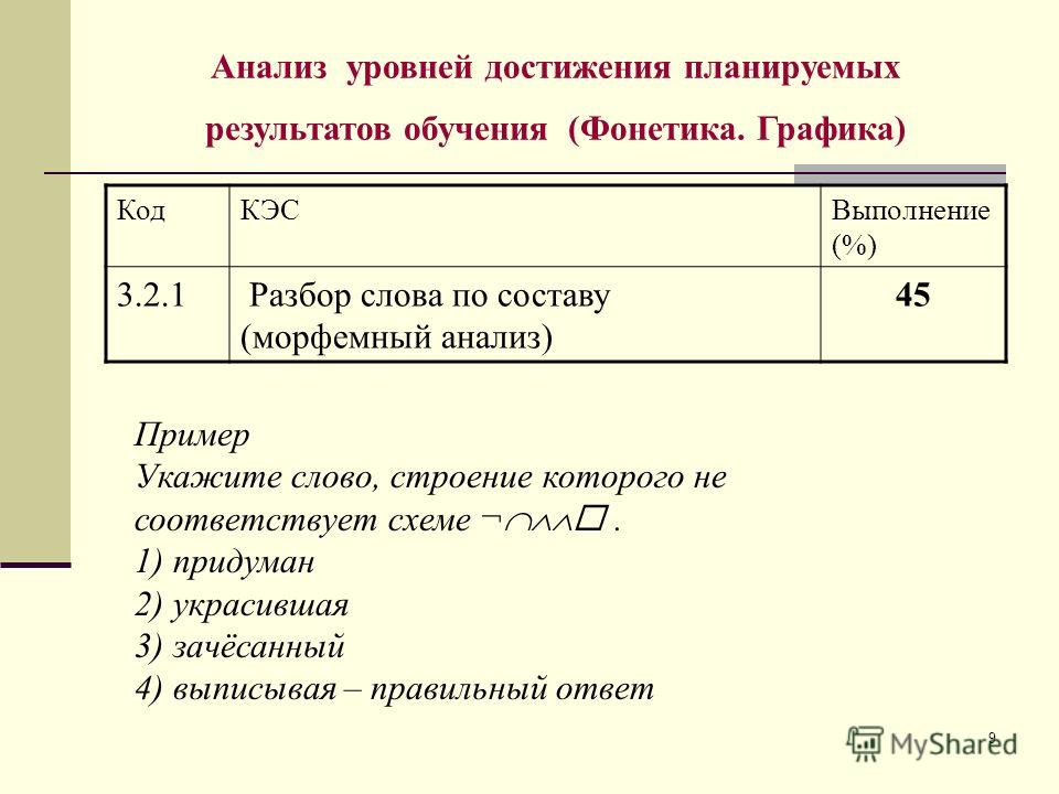 9 Анализ уровней достижения планируемых результатов обучения (Фонетика. Графика) КодКЭСВыполнение (%) 3.2.1 Разбор слова по составу (морфемный анализ) 45 Пример Укажите слово, строение которого не соответствует схеме ¬. 1) придуман 2) украсившая 3) з