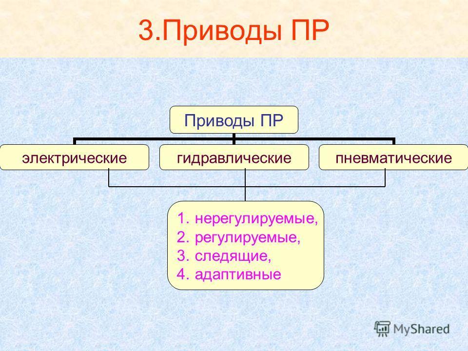 3.Приводы ПР 1.нерегулируемые, 2.регулируемые, 3.следящие, 4.адаптивные