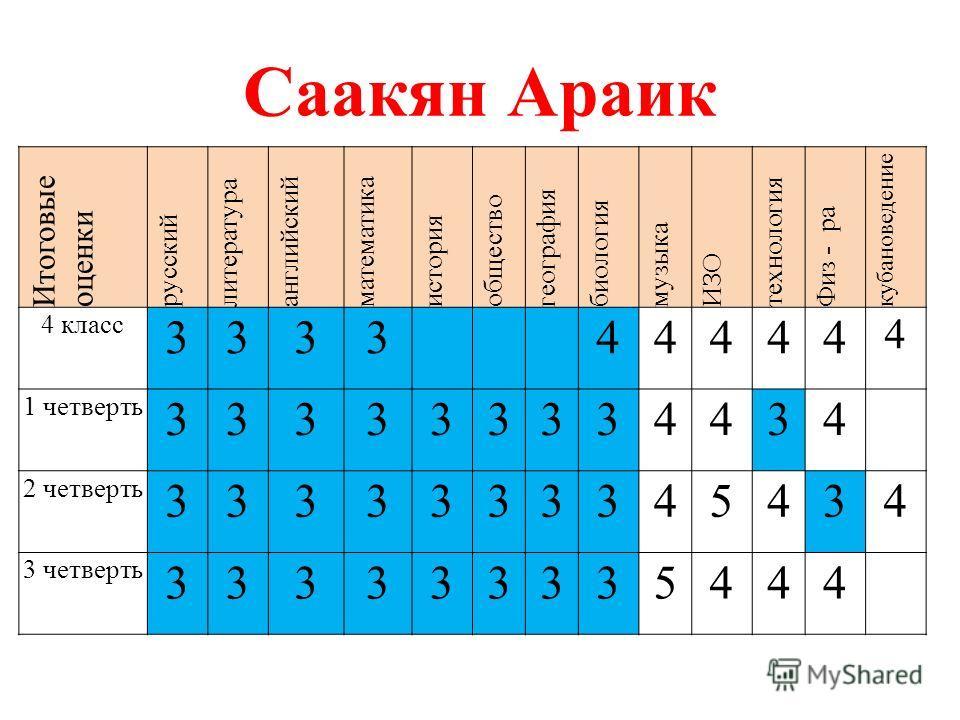 Саакян Араик Итоговые оценки русский литература английский математика история общество география биология музыка ИЗО технология Физ - ра кубановедение 4 класс 333344444 4 1 четверть 333333334434 2 четверть 3333333345434 3 четверть 333333335444