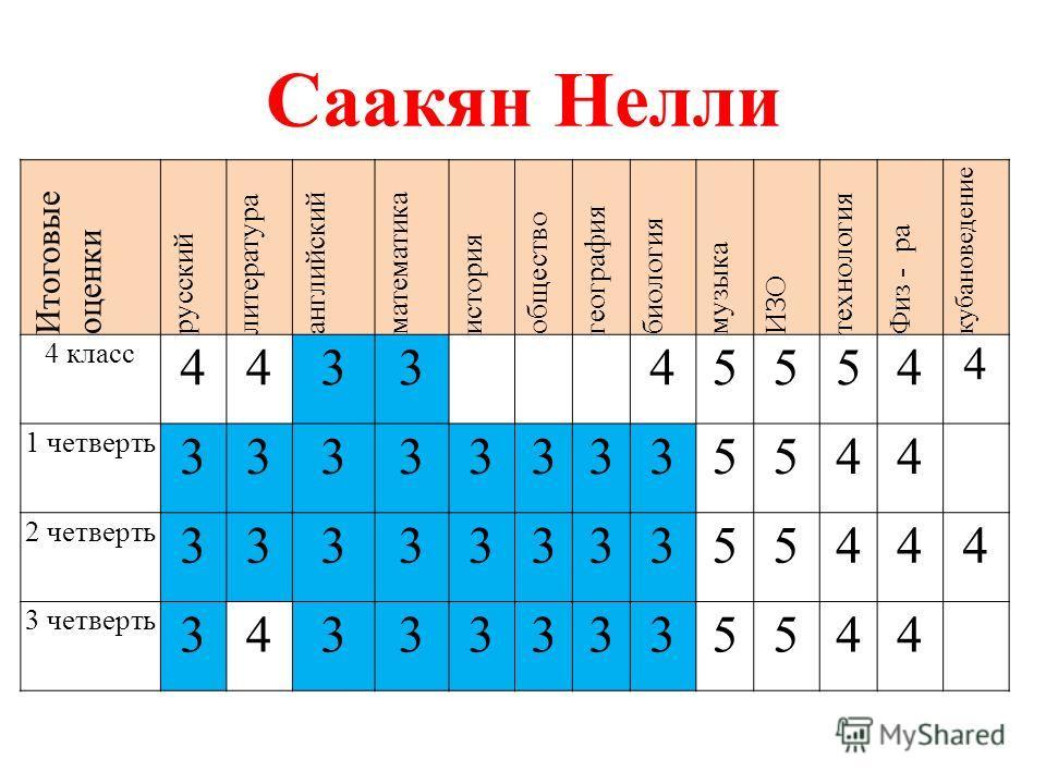 Саакян Нелли Итоговые оценки русский литература английский математика история общество география биология музыка ИЗО технология Физ - ра кубановедение 4 класс 443345554 4 1 четверть 333333335544 2 четверть 3333333355444 3 четверть 343333335544