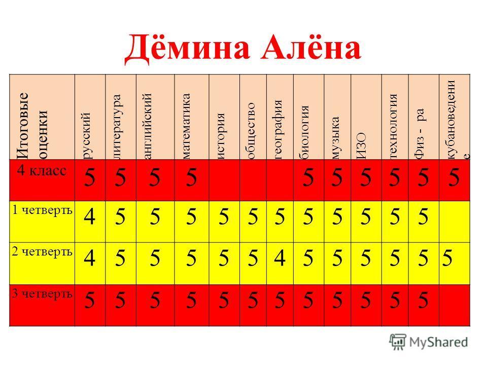 Дёмина Алёна Итоговые оценки русский литература английский математика история общество география биология музыка ИЗО технология Физ - ра кубановедени е 4 класс 5555555555 1 четверть 455555555555 2 четверть 4555554555555 3 четверть 555555555555
