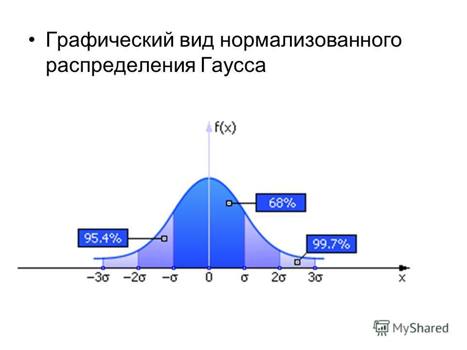 Графический вид нормализованного распределения Гаусса
