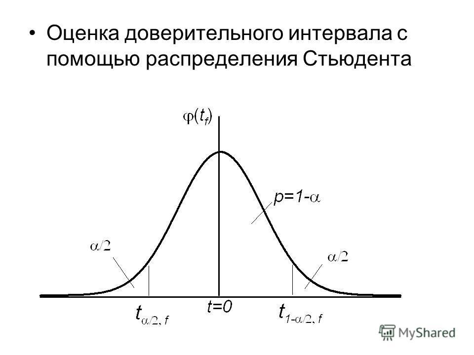 Оценка доверительного интервала с помощью распределения Стьюдента