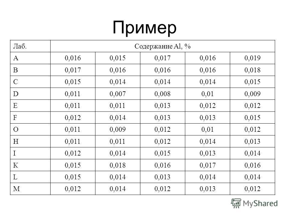 Пример Лаб.Содержание Al, % А0,0160,0150,0170,0160,019 В0,0170,016 0,018 С0,0150,014 0,015 D0,0110,0070,0080,010,009 Е0,011 0,0130,012 F 0,0140,013 0,015 О0,0110,0090,0120,010,012 Н0,011 0,0120,0140,013 I0,0120,0140,0150,0130,014 К0,0150,0180,0160,01