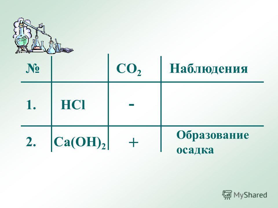 CO 2 Наблюдения 1. HCl 2. Ca(OH) 2 Образование осадка - +