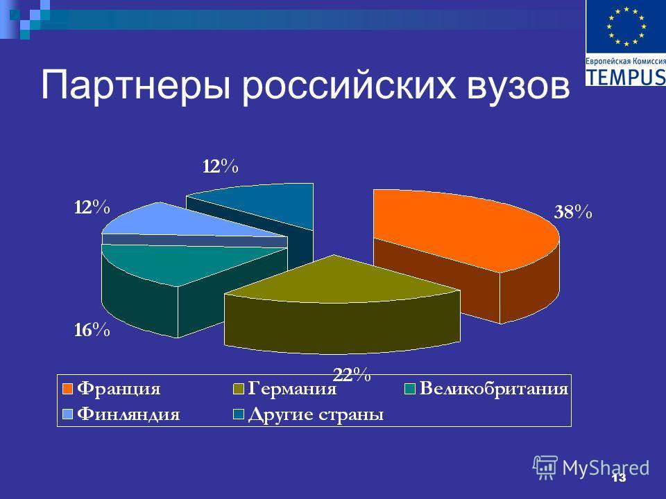 13 Партнеры российских вузов