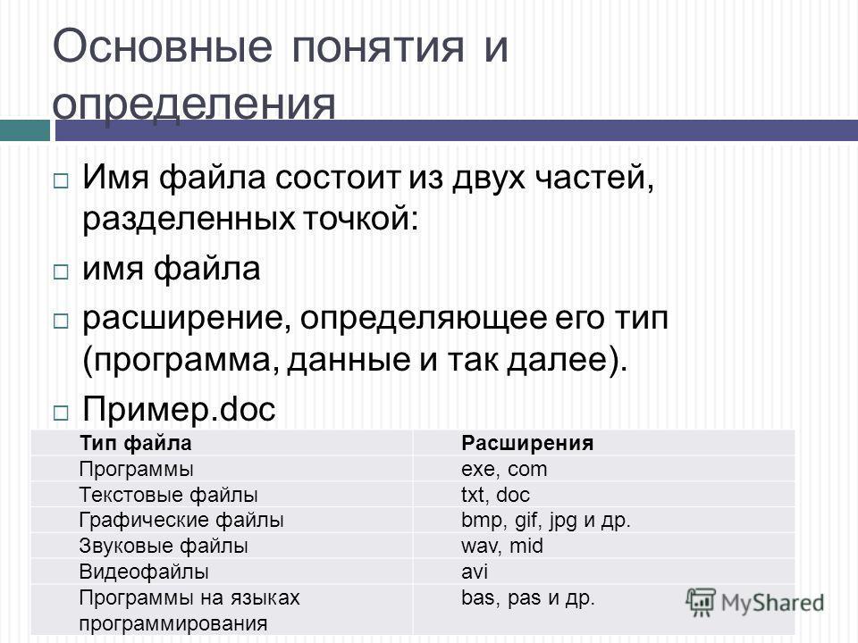 Основные понятия и определения Имя файла состоит из двух частей, разделенных точкой: имя файла расширение, определяющее его тип (программа, данные и так далее). Пример.doc Тип файлаРасширения Программыexe, com Текстовые файлыtxt, doc Графические файл