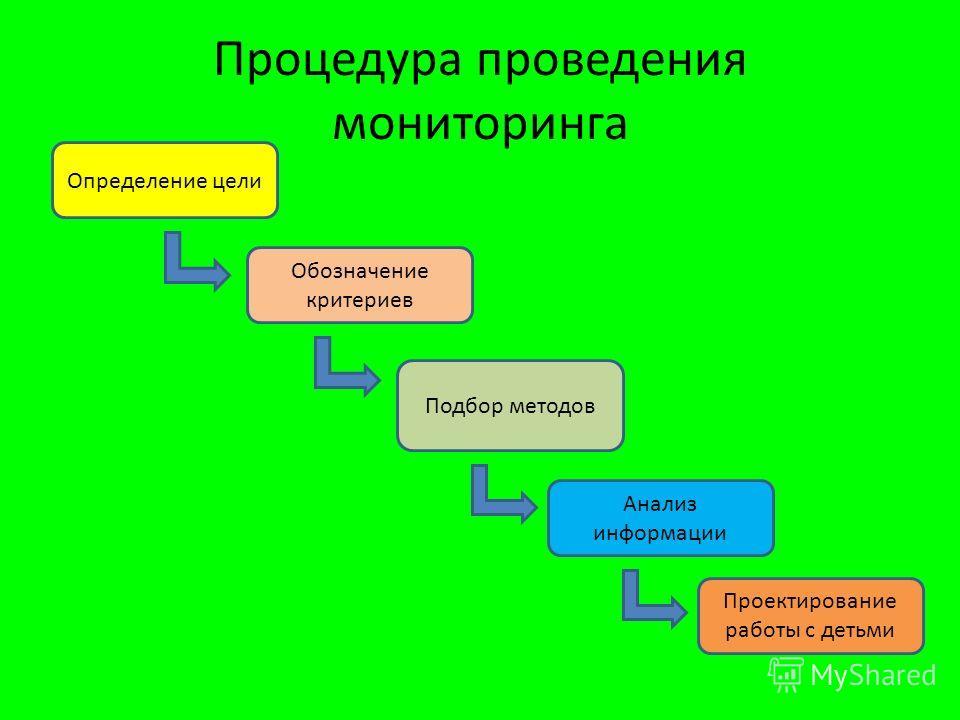 Процедура проведения мониторинга Определение цели Обозначение критериев Подбор методов Анализ информации Проектирование работы с детьми