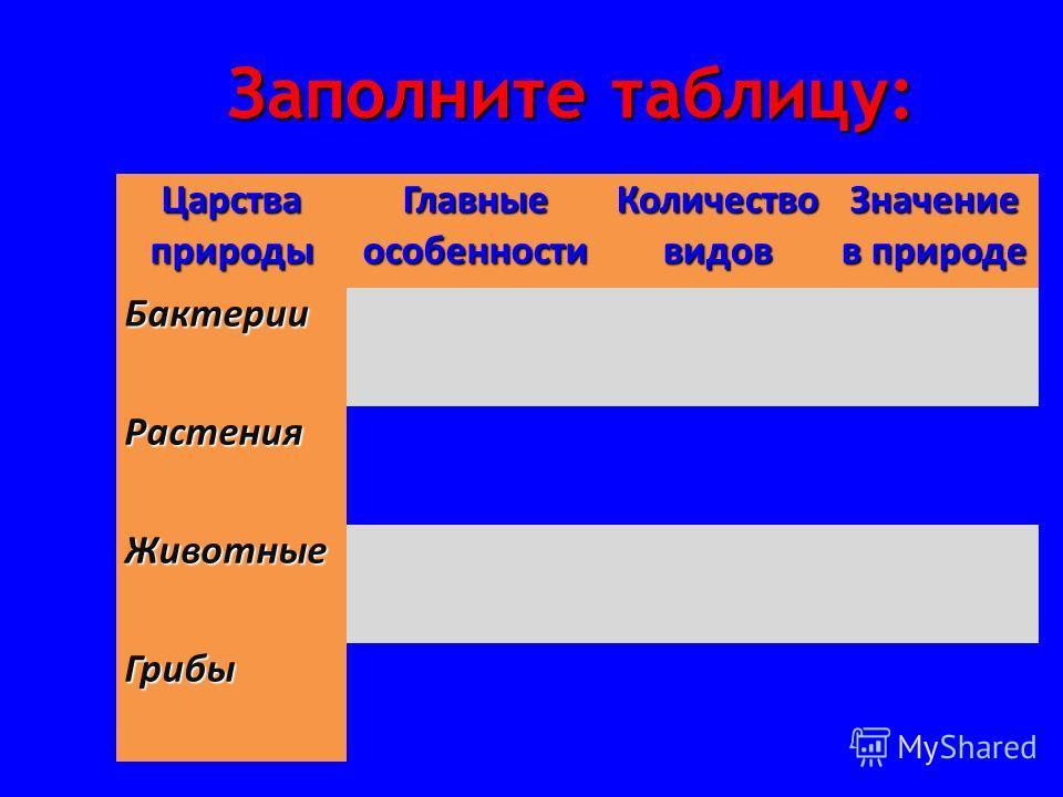 Заполните таблицу: Царства природы Главные особенности Количество видов Значение в природе Бактерии Растения Животные Грибы