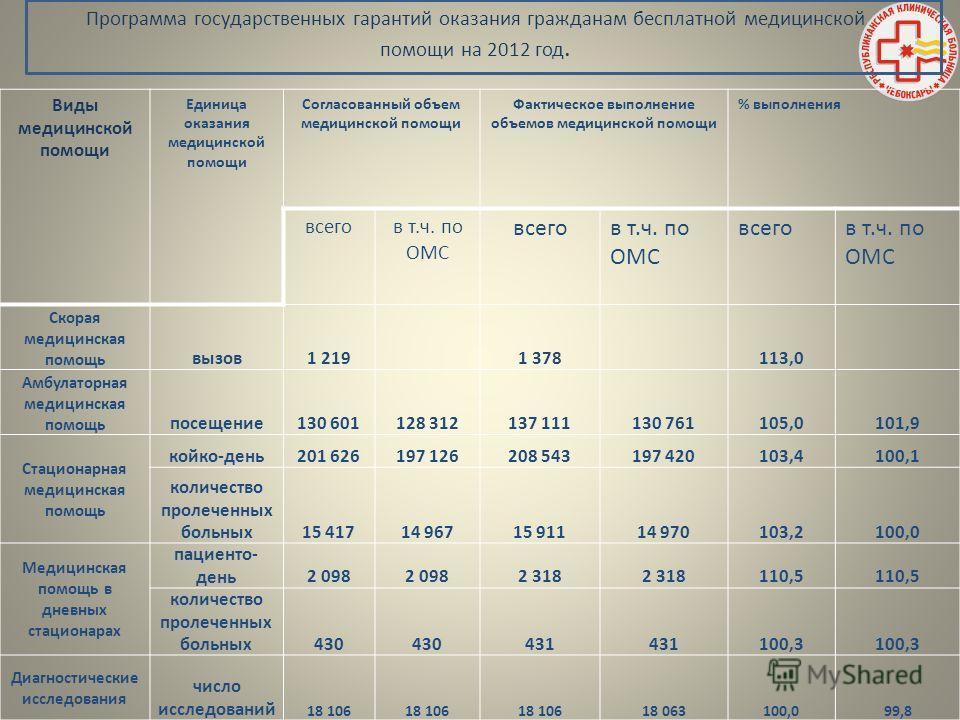 Программа государственных гарантий оказания гражданам бесплатной медицинской помощи на 2012 год. Виды медицинской помощи Единица оказания медицинской помощи Согласованный объем медицинской помощи Фактическое выполнение объемов медицинской помощи % вы