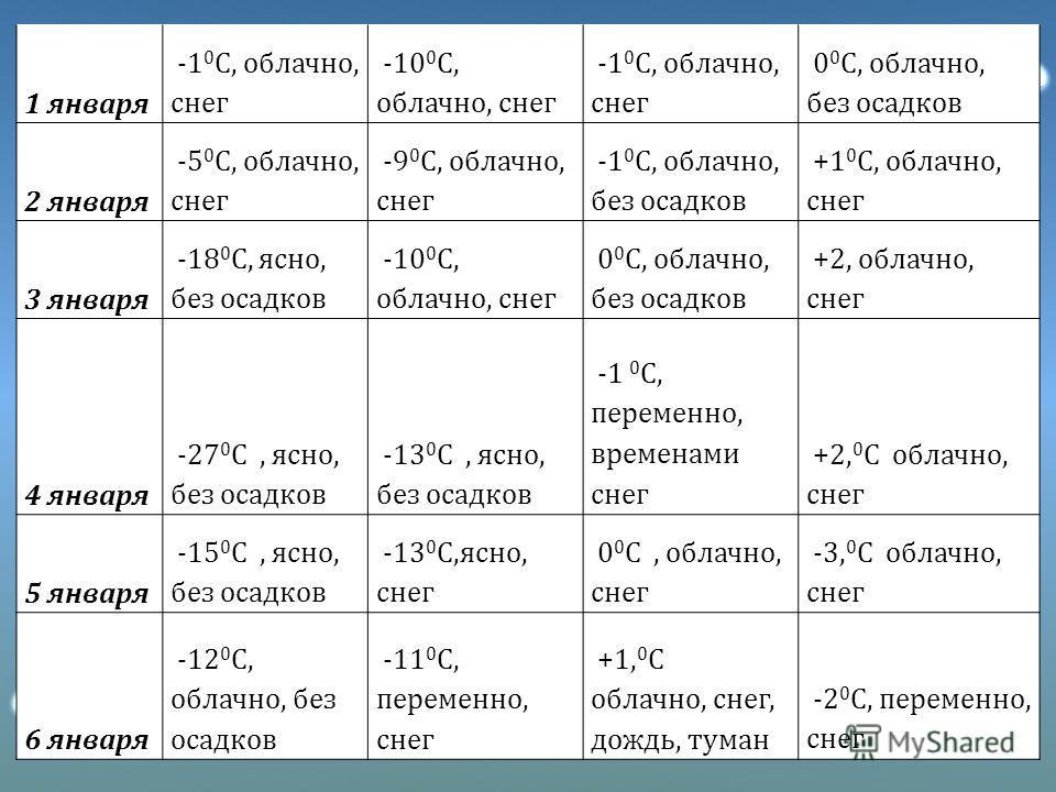 1 января -1 0 С, облачно, снег -10 0 С, облачно, снег -1 0 С, облачно, снег 0 0 С, облачно, без осадков 2 января -5 0 С, облачно, снег -9 0 С, облачно, снег -1 0 С, облачно, без осадков +1 0 С, облачно, снег 3 января -18 0 С, ясно, без осадков -10 0