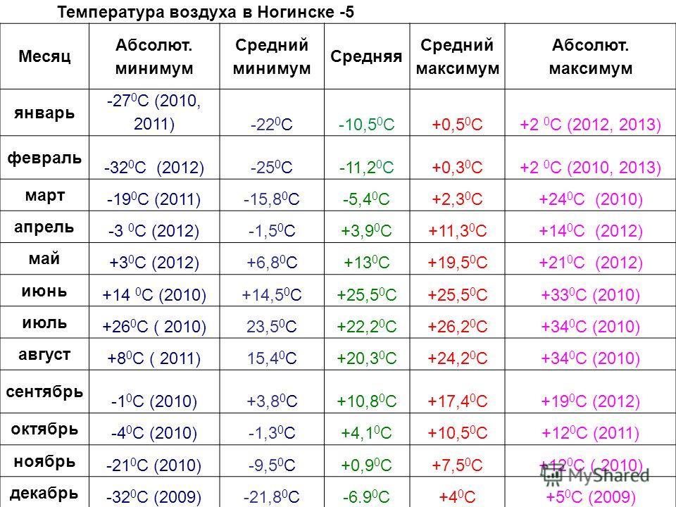 Температура воздуха в Ногинске -5 Месяц Абсолют. минимум Средний минимум Средняя Средний максимум Абсолют. максимум январь -27 0 С (2010, 2011)-22 0 С-10,5 0 С+0,5 0 С+2 0 С (2012, 2013) февраль -32 0 С (2012)-25 0 С-11,2 0 С+0,3 0 С+2 0 С (2010, 201