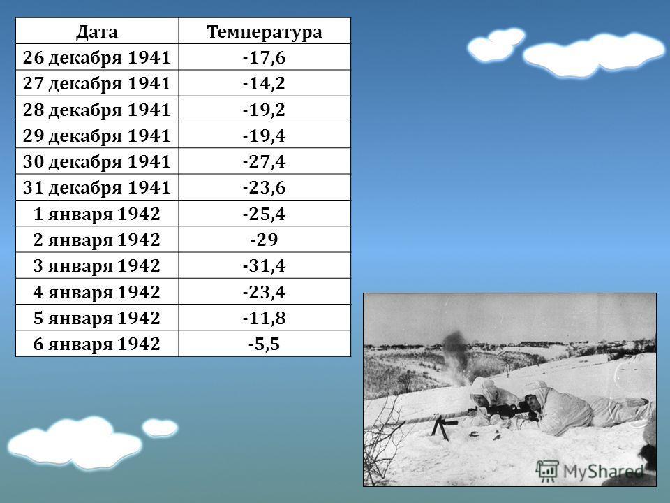 ДатаТемпература 26 декабря 1941-17,6 27 декабря 1941-14,2 28 декабря 1941-19,2 29 декабря 1941-19,4 30 декабря 1941-27,4 31 декабря 1941-23,6 1 января 1942-25,4 2 января 1942-29 3 января 1942-31,4 4 января 1942-23,4 5 января 1942-11,8 6 января 1942-5