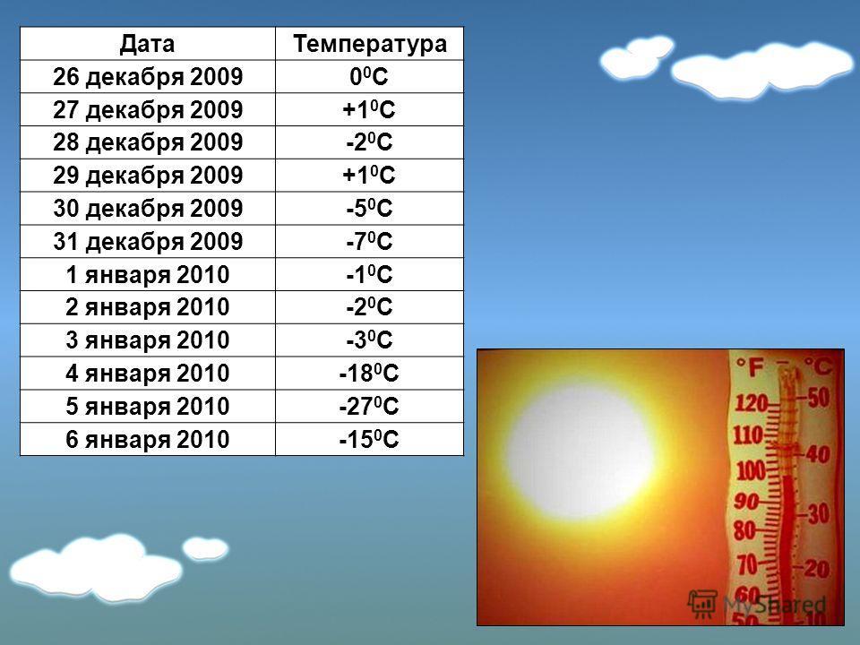 ДатаТемпература 26 декабря 200900С00С 27 декабря 2009+1 0 С 28 декабря 2009-2 0 С 29 декабря 2009+1 0 С 30 декабря 2009-5 0 С 31 декабря 2009-7 0 С 1 января 2010-1 0 С 2 января 2010-2 0 С 3 января 2010-3 0 С 4 января 2010-18 0 С 5 января 2010-27 0 С