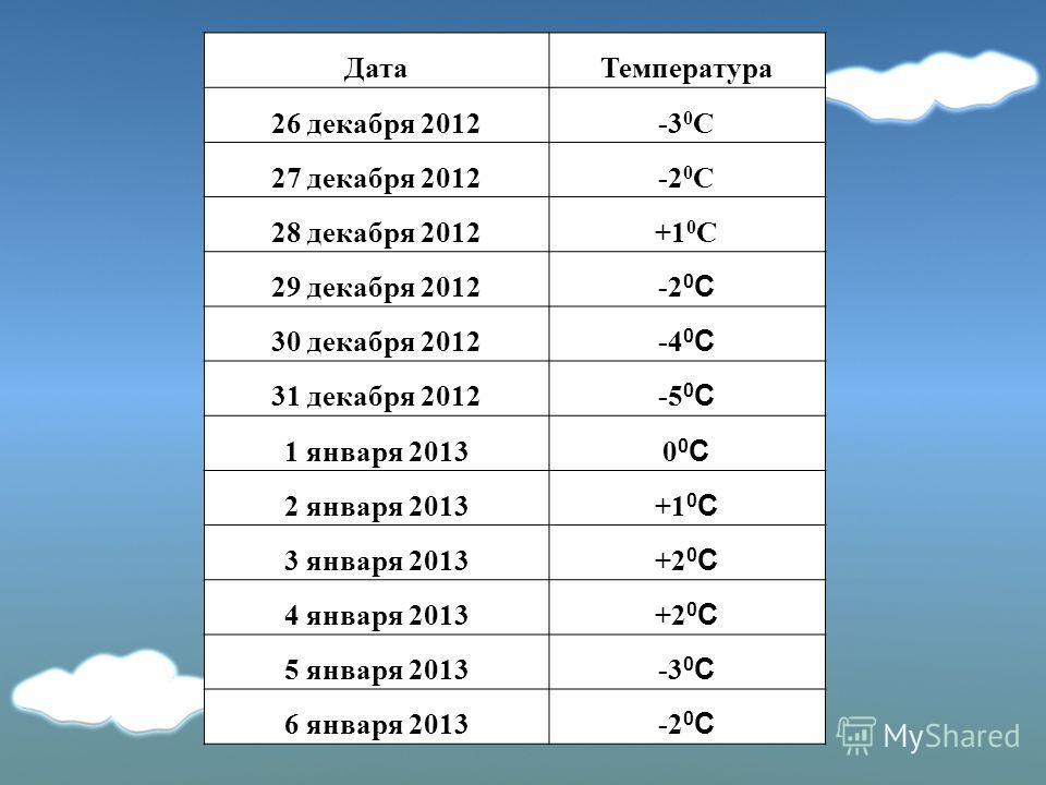 ДатаТемпература 26 декабря 2012-3 0 С 27 декабря 2012-2 0 С 28 декабря 2012+1 0 С 29 декабря 2012 -2 0 С 30 декабря 2012 -4 0 С 31 декабря 2012 -5 0 С 1 января 2013 00С00С 2 января 2013 +1 0 С 3 января 2013 +2 0 С 4 января 2013 +2 0 С 5 января 2013 -