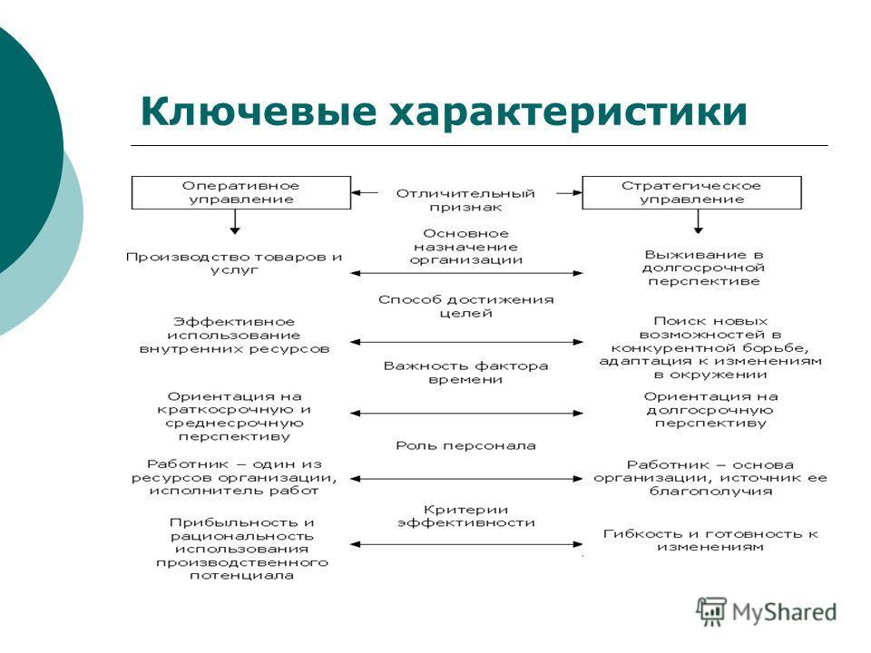 Ключевые характеристики