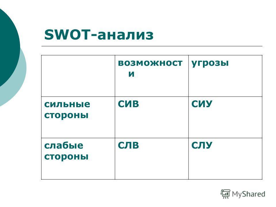 SWOT-анализ возможност и угрозы сильные стороны СИВСИУ слабые стороны СЛВСЛУ