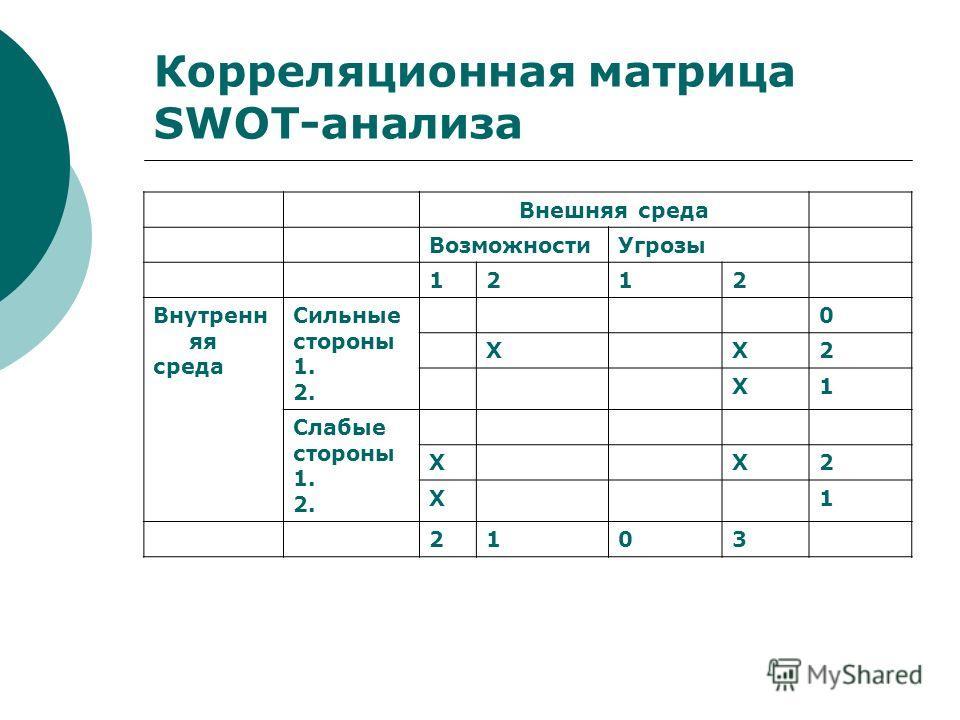Корреляционная матрица SWOT-анализа Внешняя среда ВозможностиУгрозы 1212 Внутренн яя среда Сильные стороны 1. 2. 0 ХХ2 Х1 Слабые стороны 1. 2. ХХ2 Х1 2103