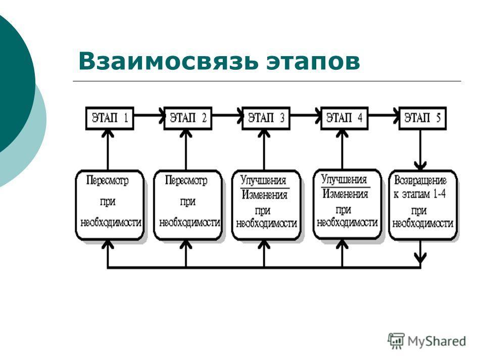 Взаимосвязь этапов