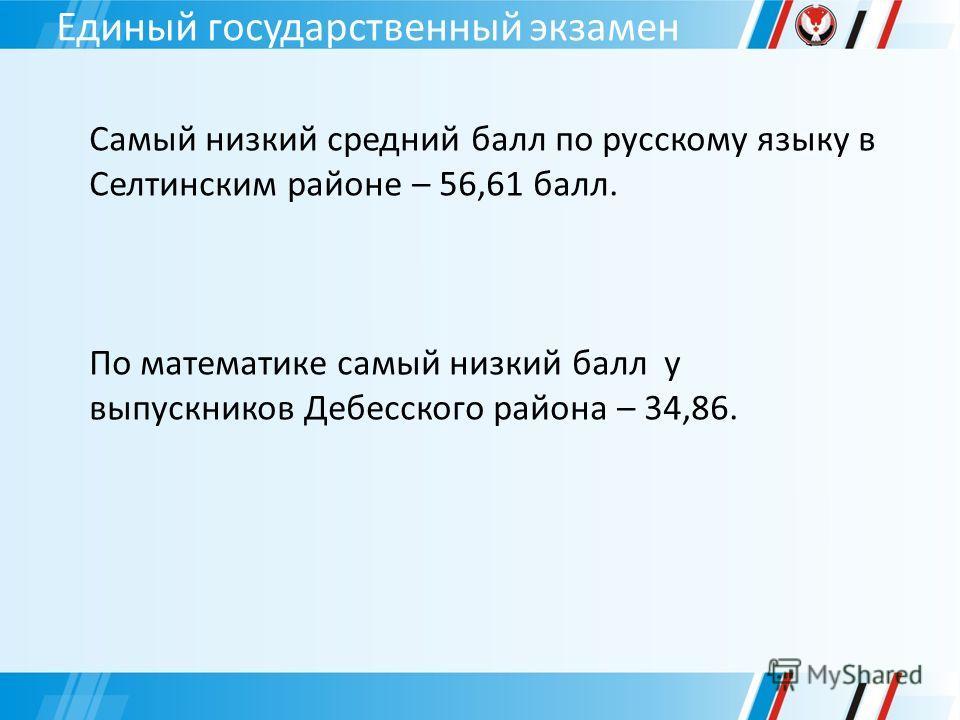 Единый государственный экзамен Самый низкий средний балл по русскому языку в Селтинским районе – 56,61 балл. По математике самый низкий балл у выпускников Дебесского района – 34,86.