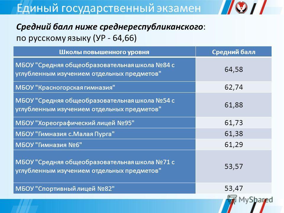 Единый государственный экзамен Средний балл ниже среднереспубликанского: по русскому языку (УР - 64,66) Школы повышенного уровняСредний балл МБОУ