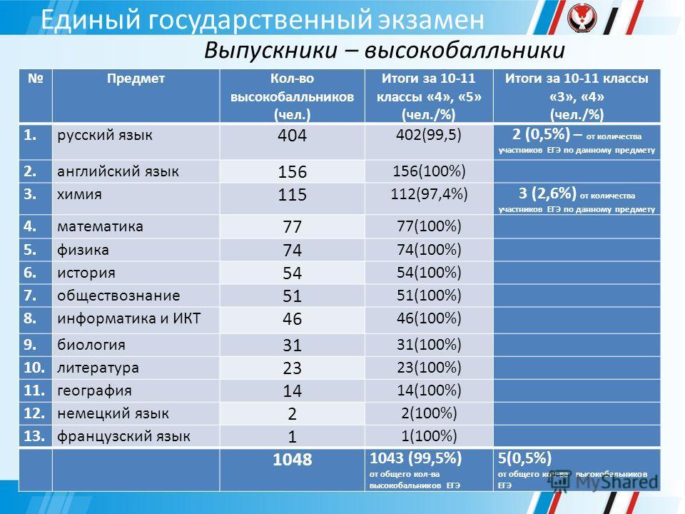 Единый государственный экзамен Выпускники – высокобалльники ПредметКол-во высокобалльников (чел.) Итоги за 10-11 классы «4», «5» (чел./%) Итоги за 10-11 классы «3», «4» (чел./%) 1.русский язык 404 402(99,5)2 (0,5%) – от количества участников ЕГЭ по д