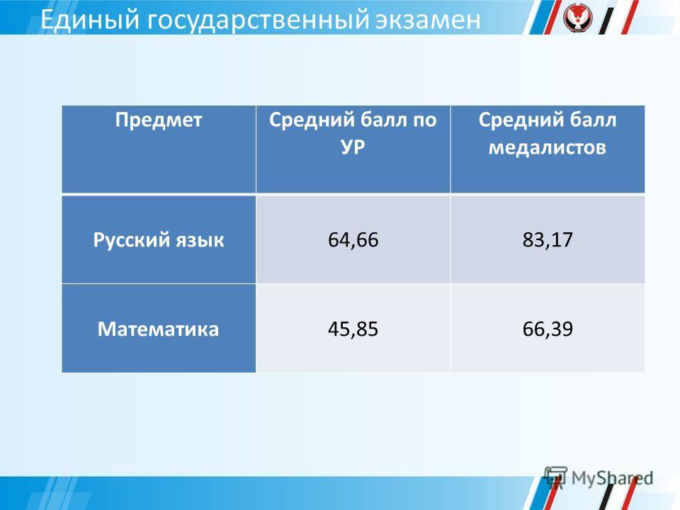Единый государственный экзамен ПредметСредний балл по УР Средний балл медалистов Русский язык64,6683,17 Математика45,8566,39