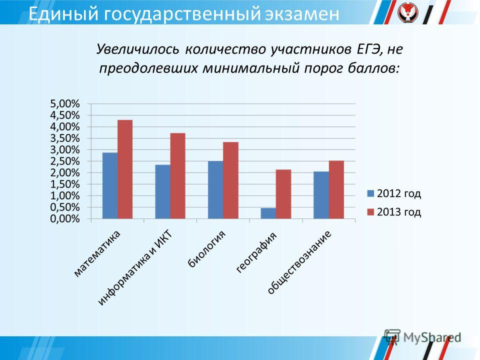 Единый государственный экзамен Увеличилось количество участников ЕГЭ, не преодолевших минимальный порог баллов: