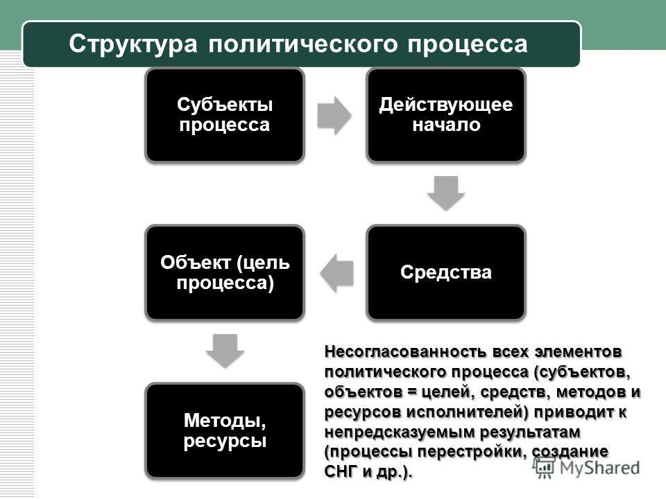 Структура политического процесса Субъекты процесса Действующее начало Средства Объект (цель процесса) Методы, ресурсы Несогласованность всех элементов политического процесса (субъектов, объектов = целей, средств, методов и ресурсов исполнителей) прив