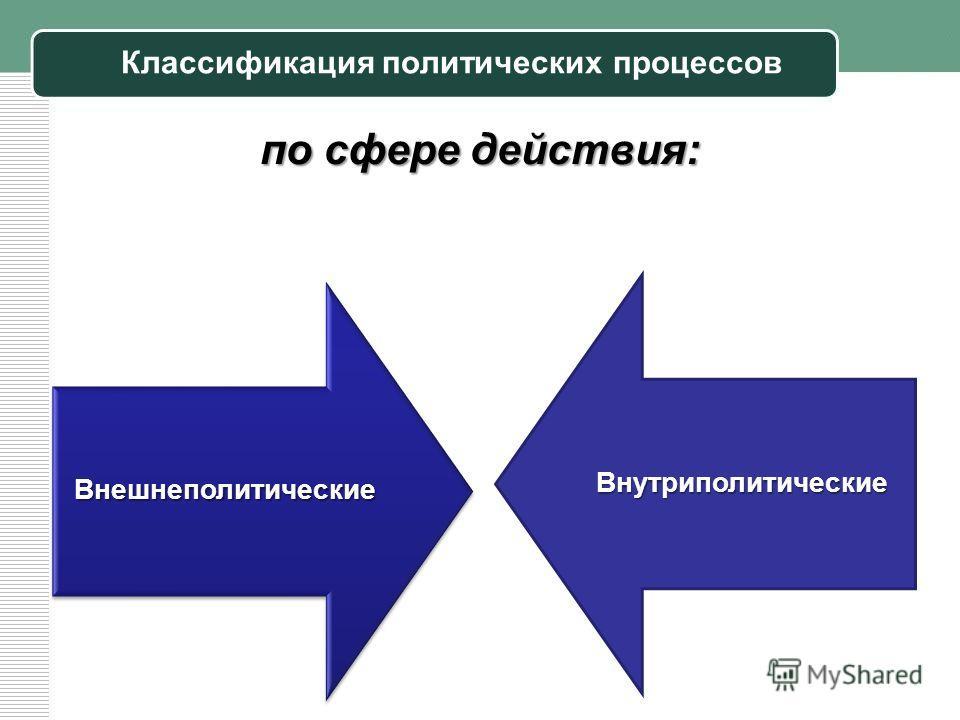 Классификация политических процессов по сфере действия: Внешнеполитические Внутриполитические