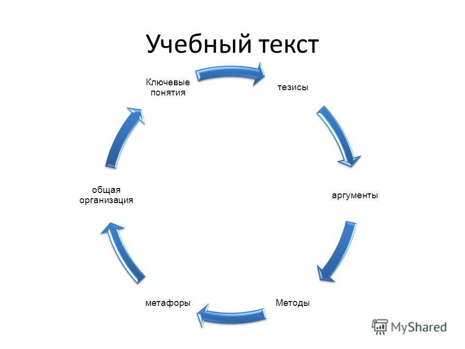 Учебный текст Учебный текст, представляет собой сложную систему, следовательно, обладает структурой. «Овладел структурой – владеешь системой» (ученая народная мудрость)