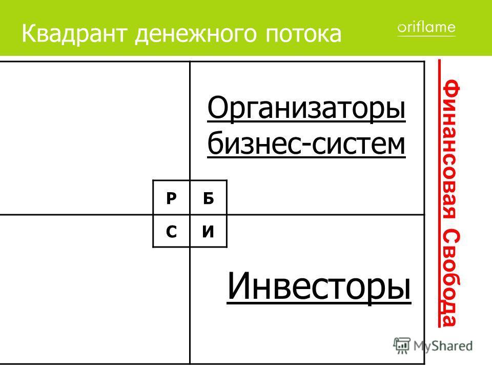 Квадрант денежного потока Организаторы бизнес-систем РБ СИ Инвесторы Финансовая Свобода