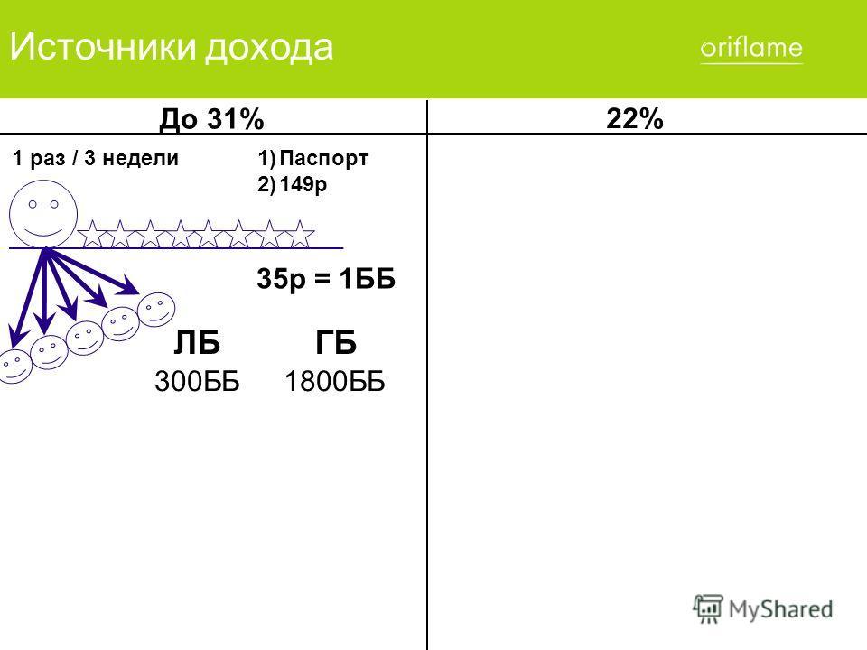 22% Источники дохода 1 раз / 3 недели1)Паспорт 2)149р 35р = 1ББ ЛБ ГБ 300ББ1800ББ