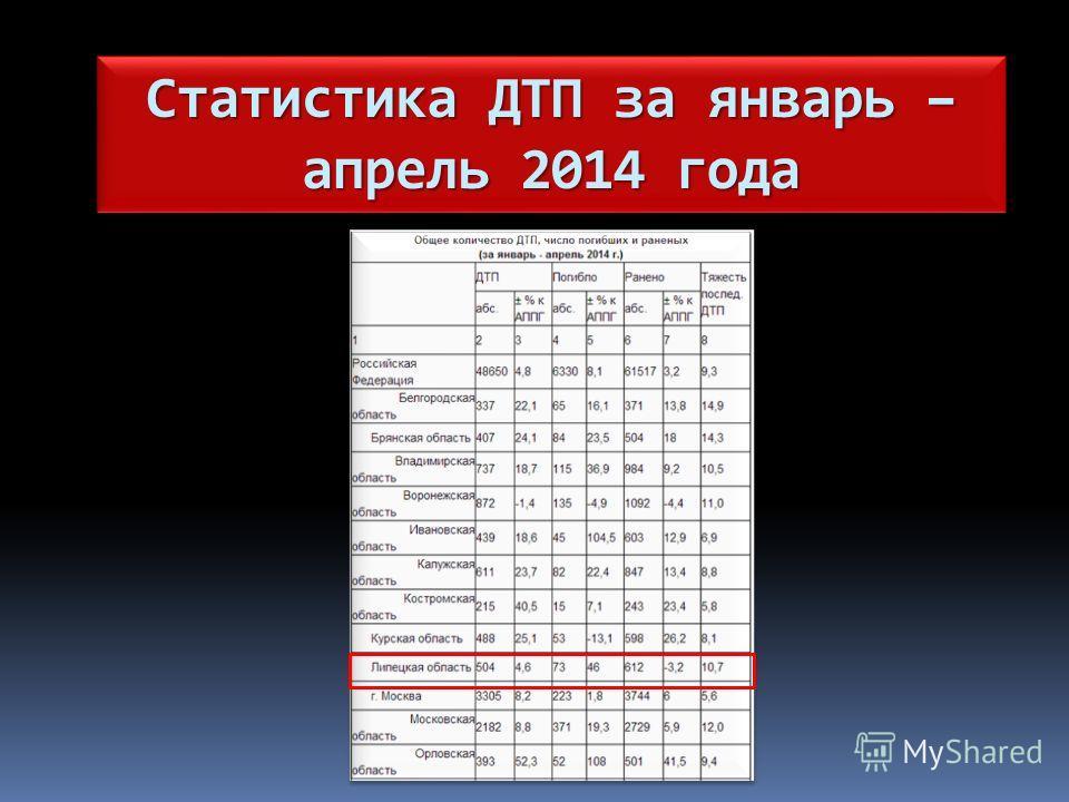 Статистика ДТП за январь – апрель 2014 года