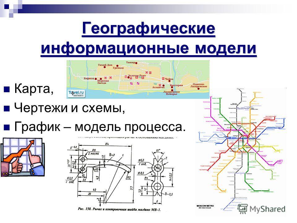 Географические информационные модели Карта, Чертежи и схемы, График – модель процесса.