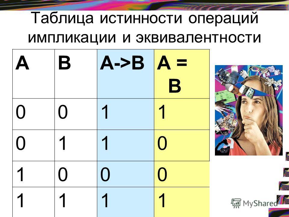 Таблица истинности операций импликации и эквивалентности АВА->ВА = В 0011 0110 1000 1111
