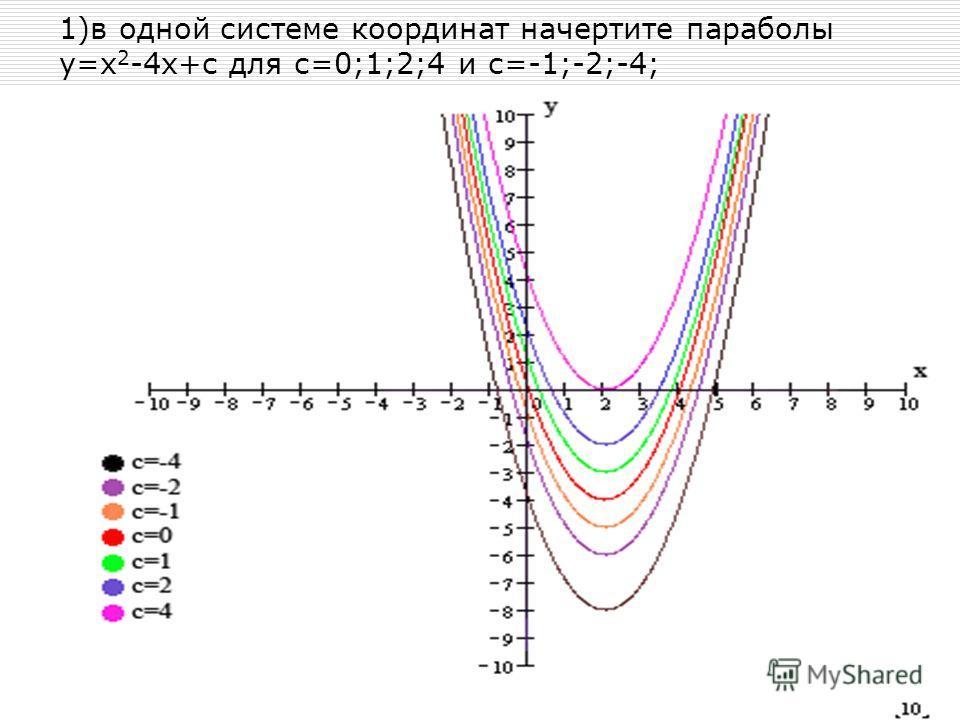 1)в одной системе координат начертите параболы у=х 2 -4 х+с для с=0;1;2;4 и с=-1;-2;-4;